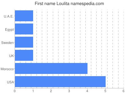 Given name Loulita
