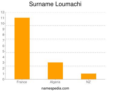 Surname Loumachi