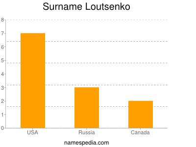 Surname Loutsenko