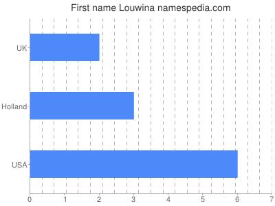 Given name Louwina