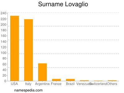 Surname Lovaglio