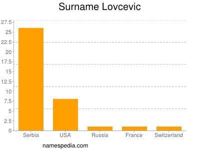 nom Lovcevic