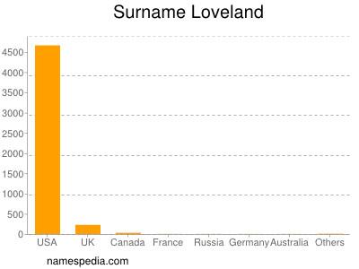 Surname Loveland