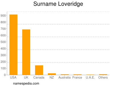 Surname Loveridge