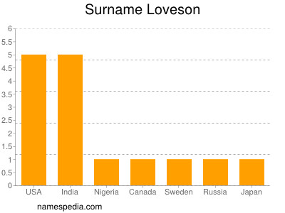 Surname Loveson