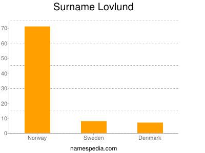 Surname Lovlund