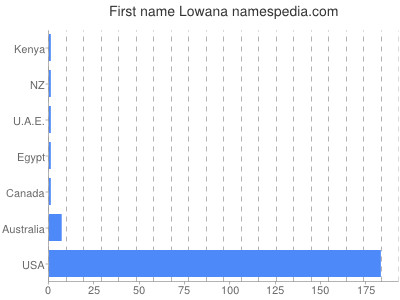 Given name Lowana