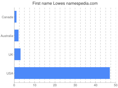 Given name Lowes
