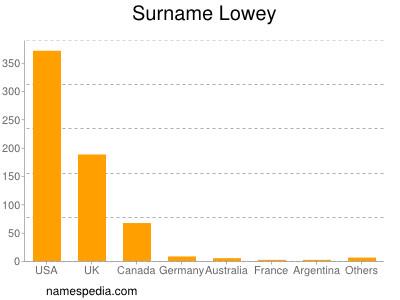 Surname Lowey