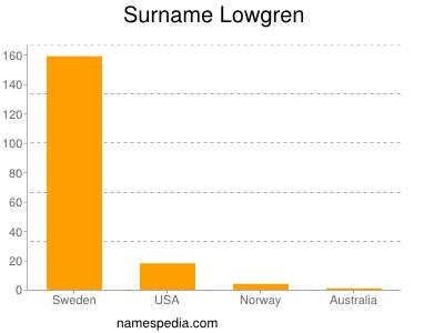Surname Lowgren