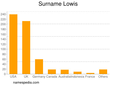 Surname Lowis