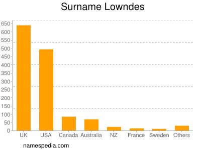 Surname Lowndes