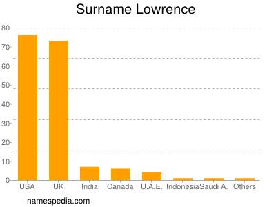 Familiennamen Lowrence