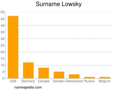 Surname Lowsky