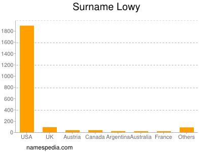 Surname Lowy