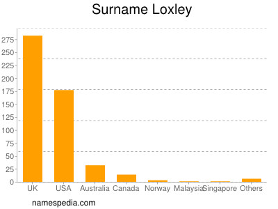 Surname Loxley