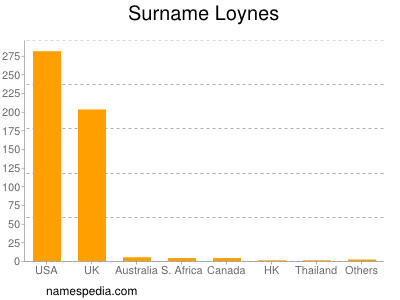 Surname Loynes