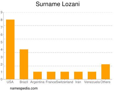 Surname Lozani