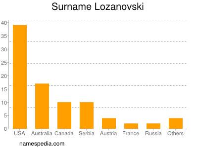Surname Lozanovski