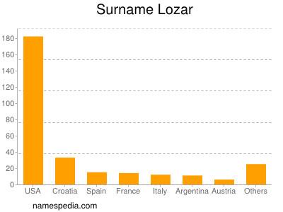 Surname Lozar