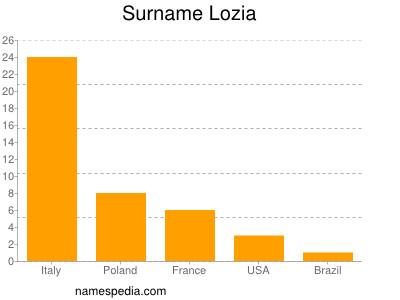 Surname Lozia