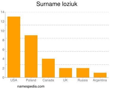Surname Loziuk