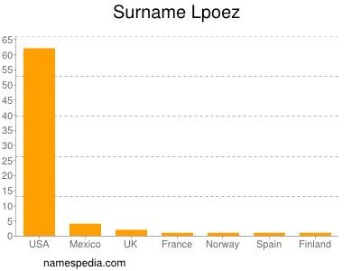 Surname Lpoez