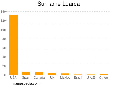 Surname Luarca