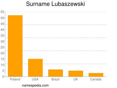 Surname Lubaszewski