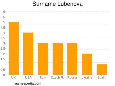 Surname Lubenova