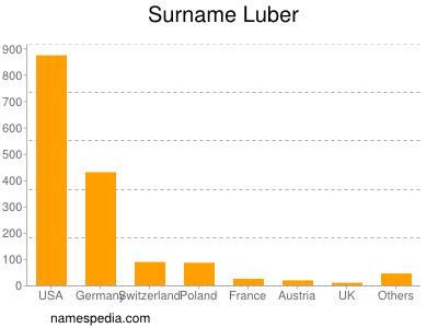 Familiennamen Luber