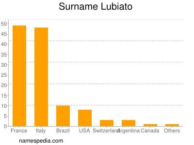 Surname Lubiato