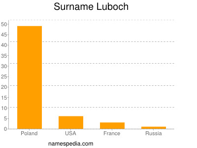 Surname Luboch