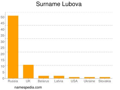 Surname Lubova