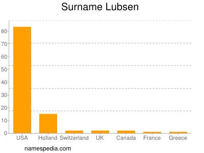 Surname Lubsen