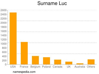 Surname Luc