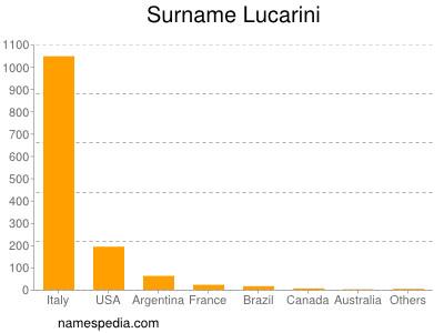 Surname Lucarini
