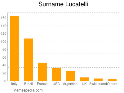 Surname Lucatelli