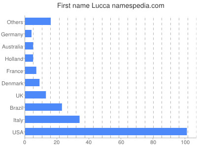 Given name Lucca