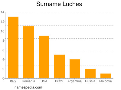 Surname Luches
