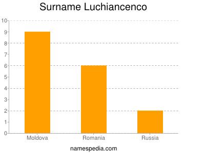 Surname Luchiancenco