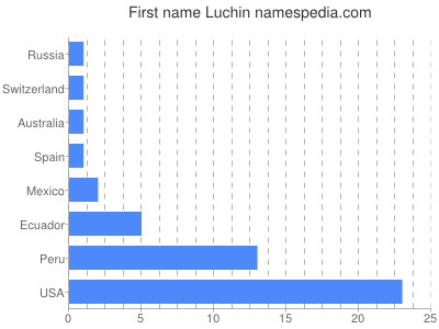 Given name Luchin