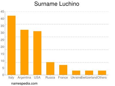 Surname Luchino