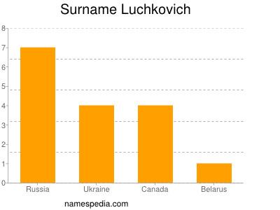 Surname Luchkovich
