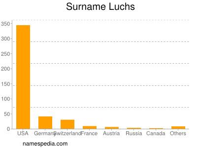 Surname Luchs