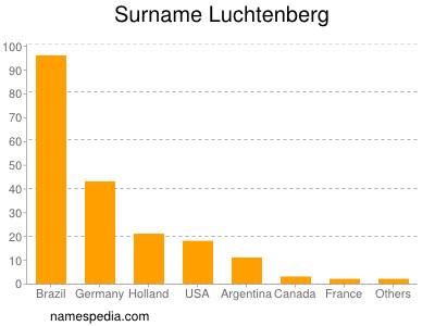 Surname Luchtenberg