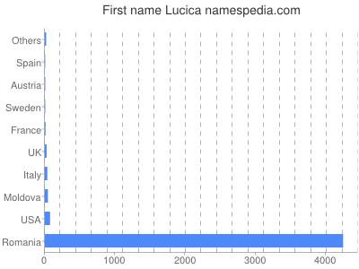 Vornamen Lucica