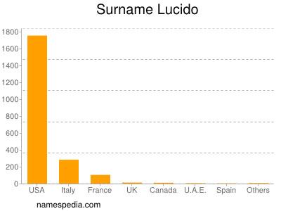 Surname Lucido