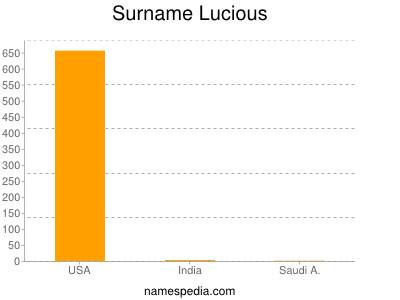 Surname Lucious