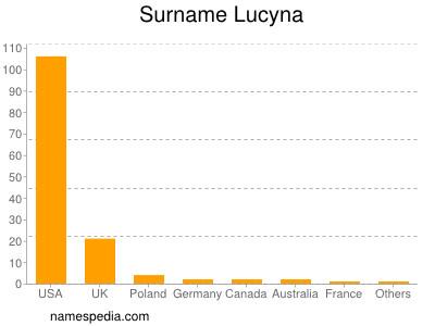 Surname Lucyna